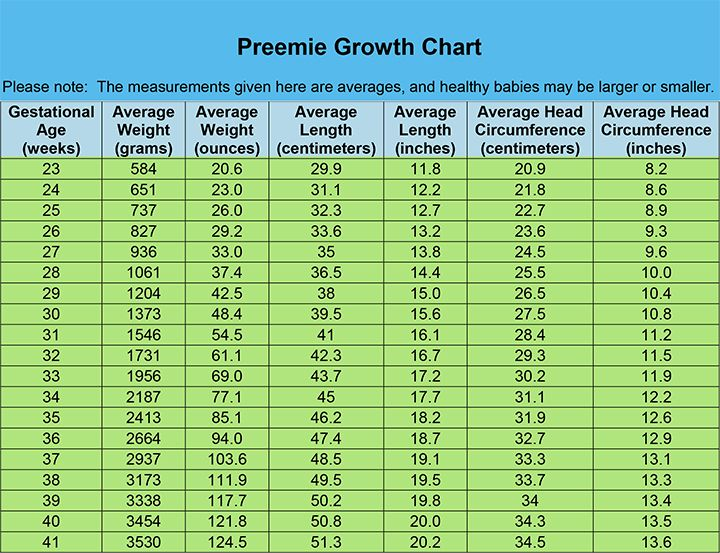 Image Result For Average Weight For Preemie  Nicu