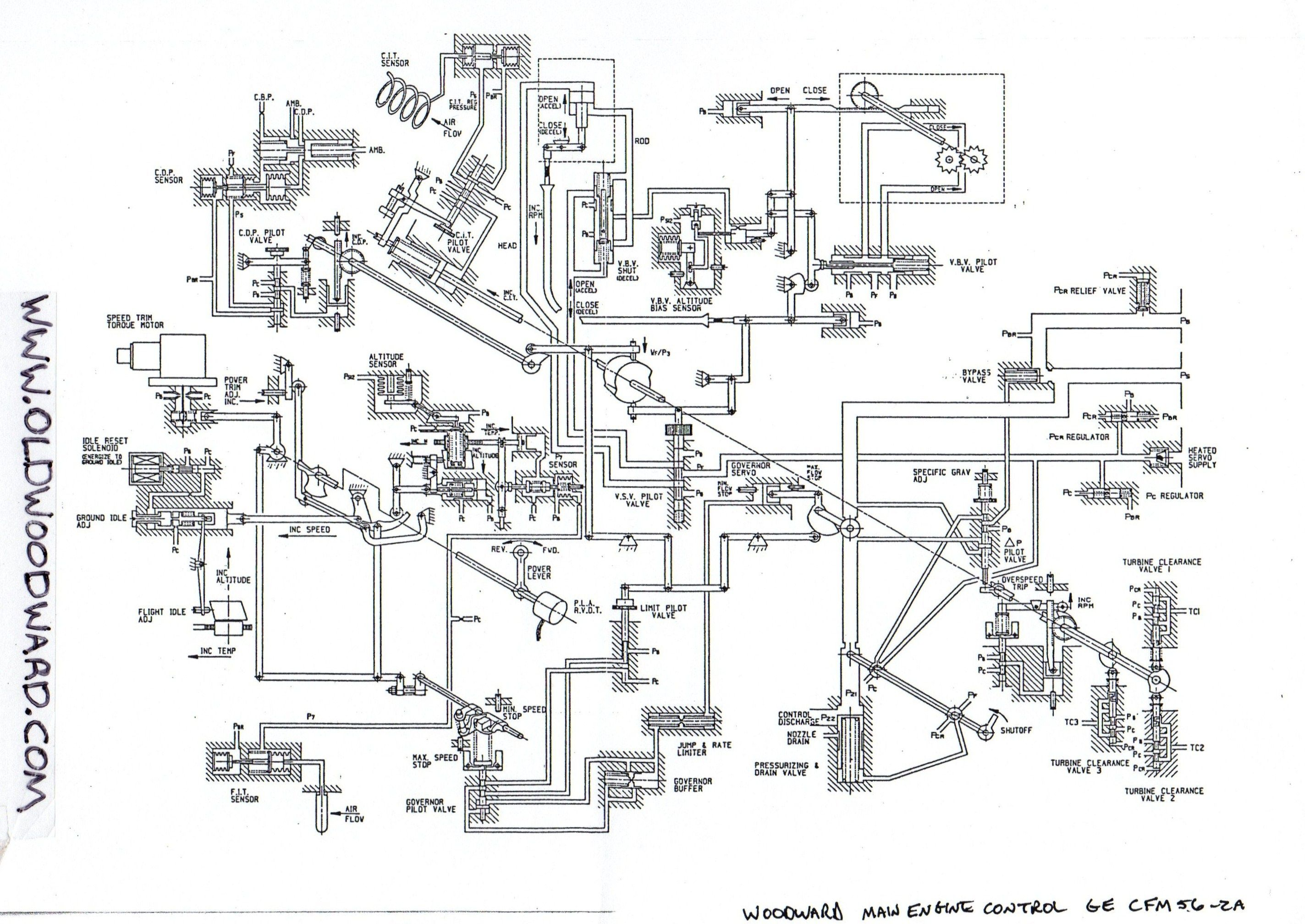 Schematic drawing for the Woodward gas turbine main engine control – Intricate Engine Diagram