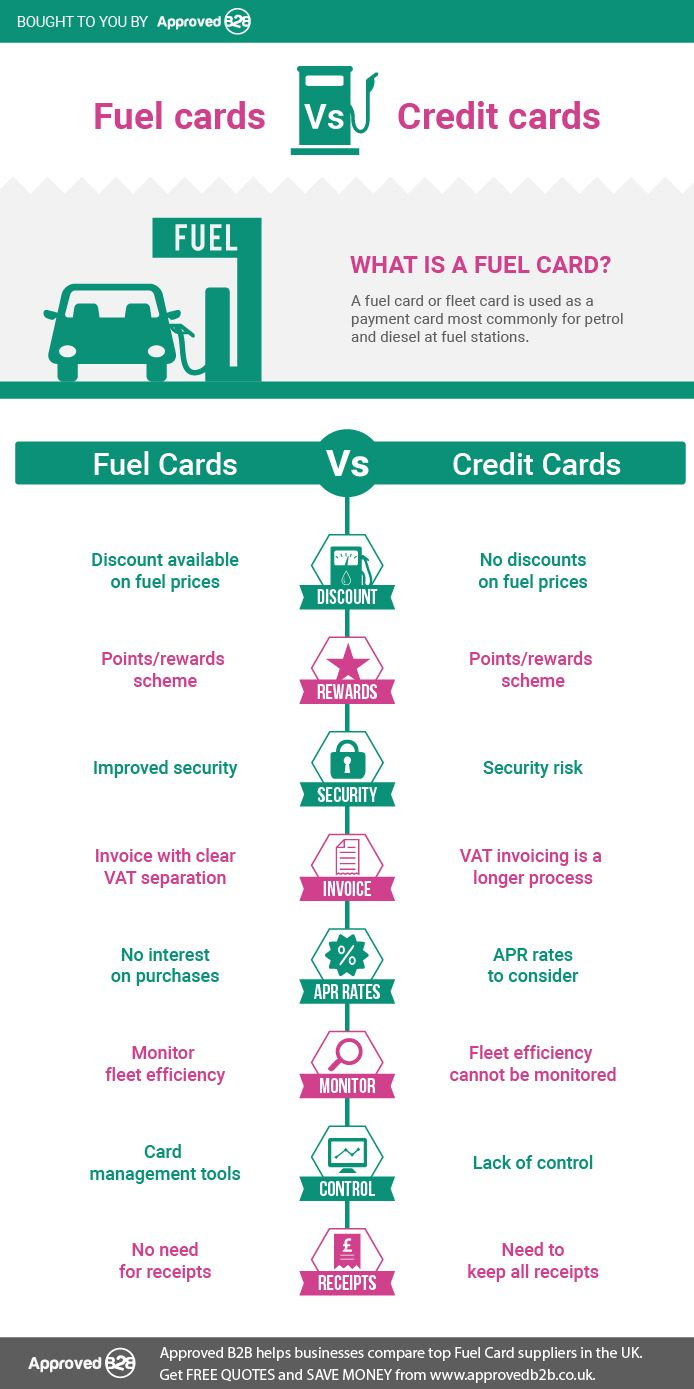 Are You Confused To Use Fuel Card Over A Credit Card For Your