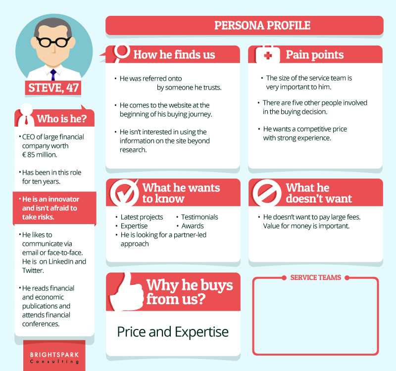Examples Of Detailed Content Marketing Personas  LT Co