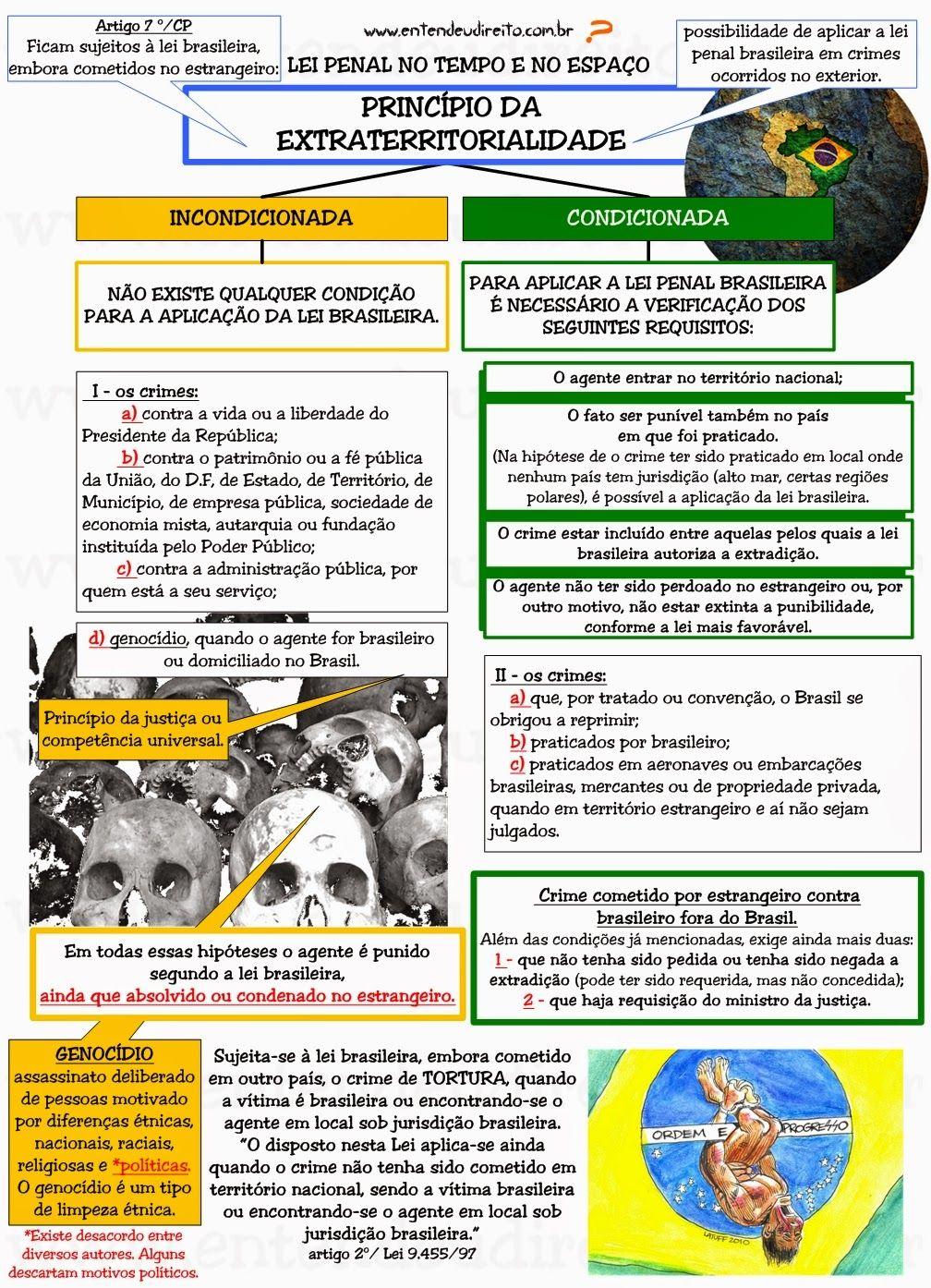 TEMPO E LUGAR DO CRIME | Direito penal, Entendeu direito