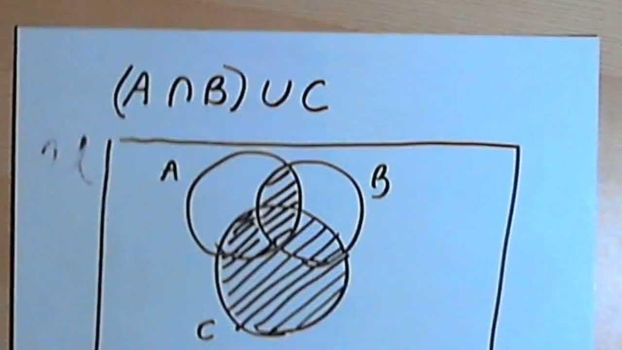 The organization of congress chapter 5 venn diagram belmoneta examples of converting set operations involving three sets into venn diagrams set operations venn diagrams pooptronica Choice Image