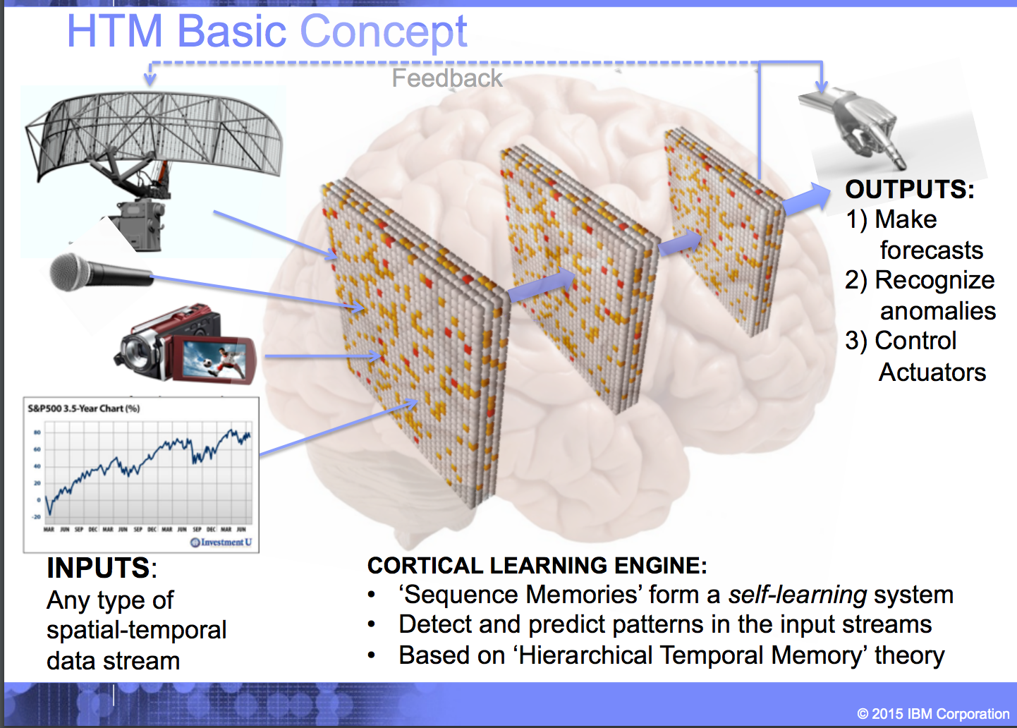 Hierarchical Temporal Memory Htm Basic Concepts Basic