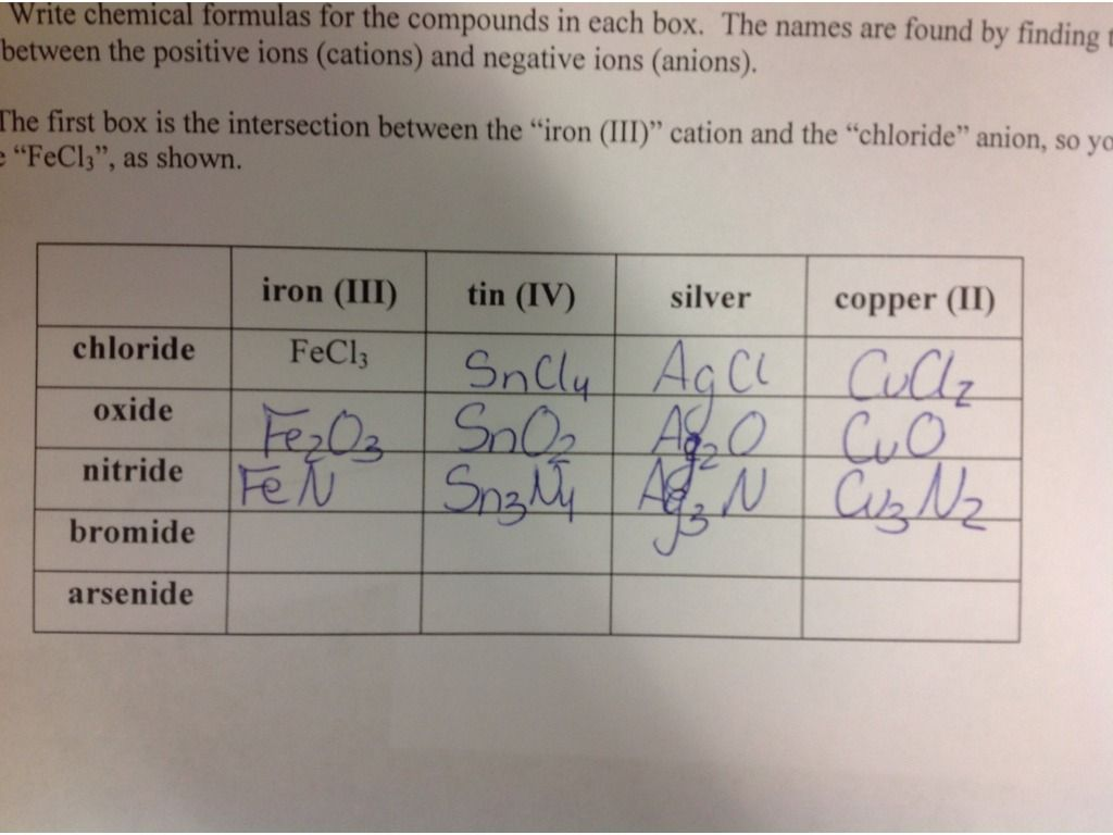 Chemical Formula Writing Worksheets Answer Key   Writing worksheets [ 768 x 1024 Pixel ]