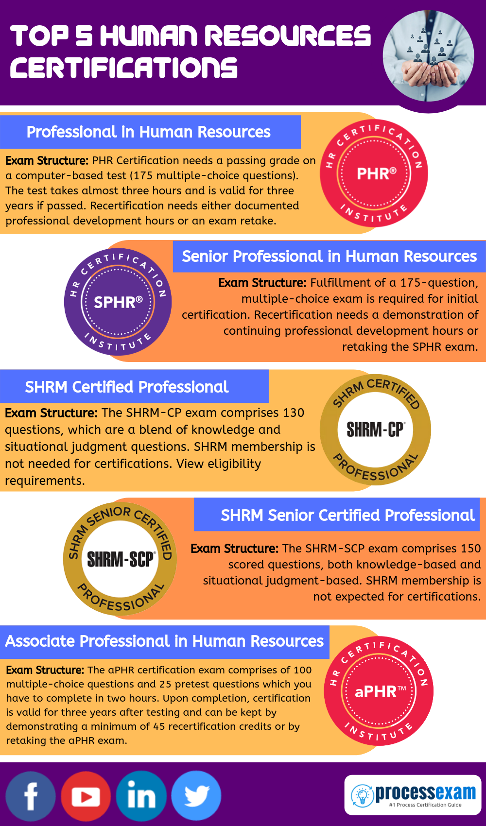 Infographic Top 5 Human Resources Certifications Https Www