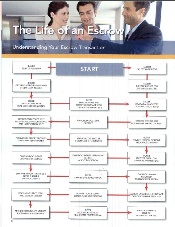 Buyers  U0026 Sellers  Understand The Escrow Process With This Chart  Compliments Of  Barbie Van Horn