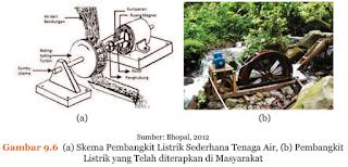 Materi Ipa Teknologi Ramah Lingkungan Pembahasan Soal Gambar