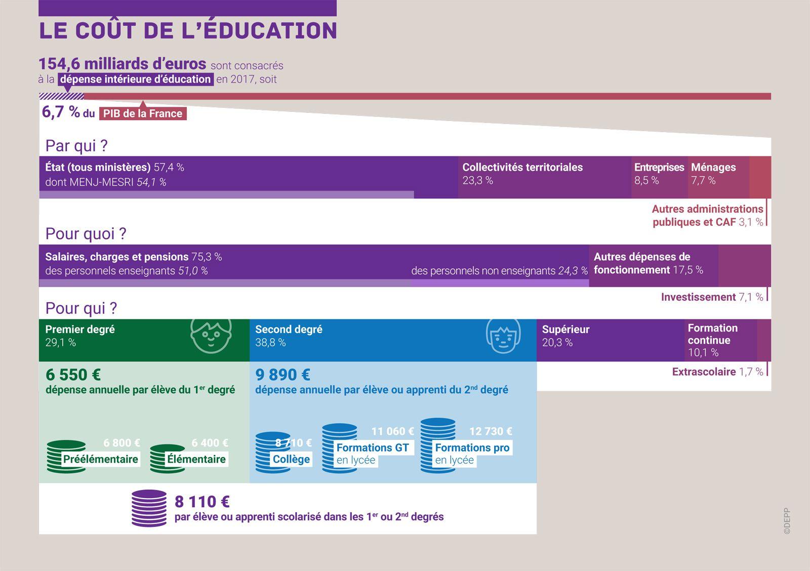 L Education Nationale En Chiffres 2019 Education Nationale