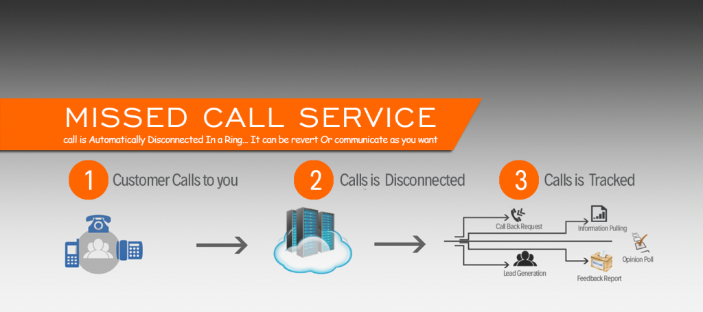 Pin on Missed Call Services in Delhi