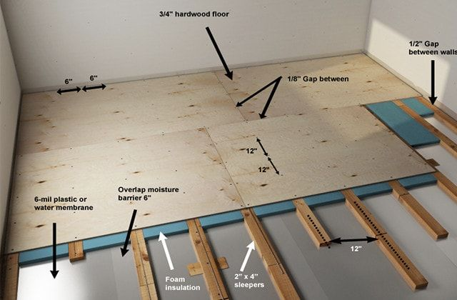 Sleeper Wood Subfloor Construction Basement Jpg 640 420 Concrete Floors Plywood Flooring Flooring