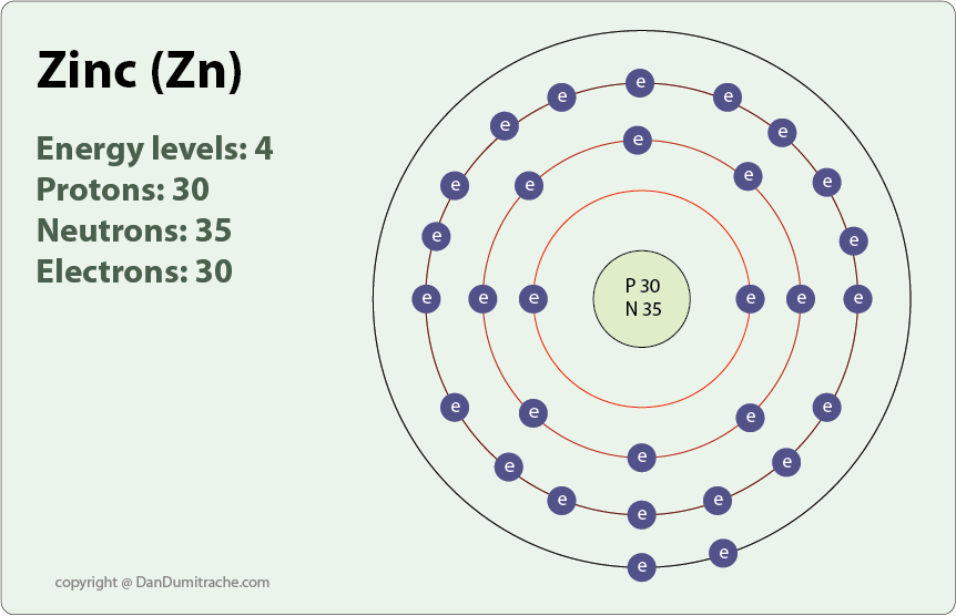 diagram of an atom which has a number of helium atomic 2 zinc+atom | zinc atomic number atomic number: 30 | lessons ... diagram of zinc atom