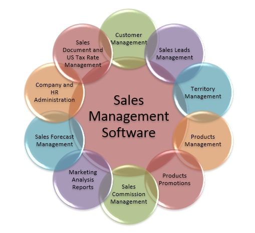 Sales Management Software helps organizations to streamline their - sales analysis