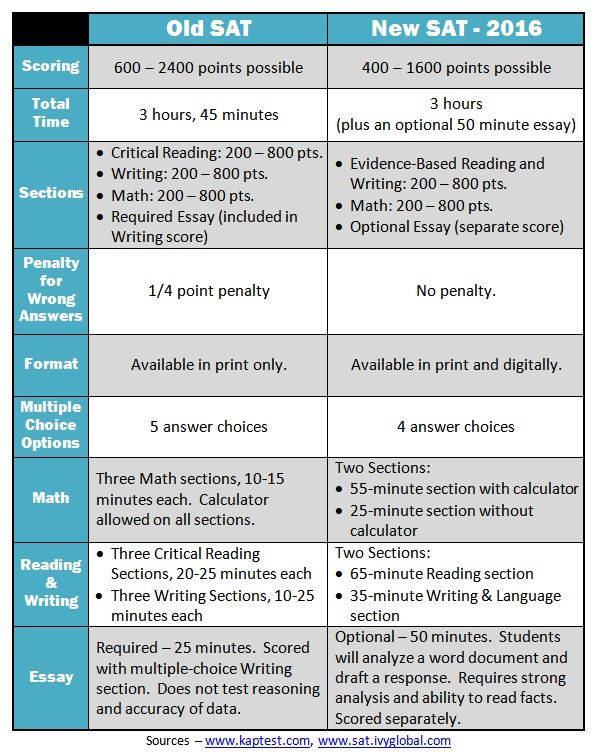 chart comparing old sat, new sat, act content - Google