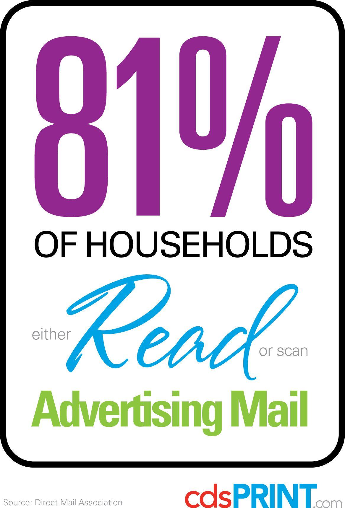 81% of Households Read Advertising Mail via cdsPRINT.com