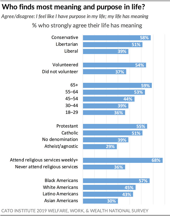 Poll Who Finds The Most Meaning In Their Lives Libertarian