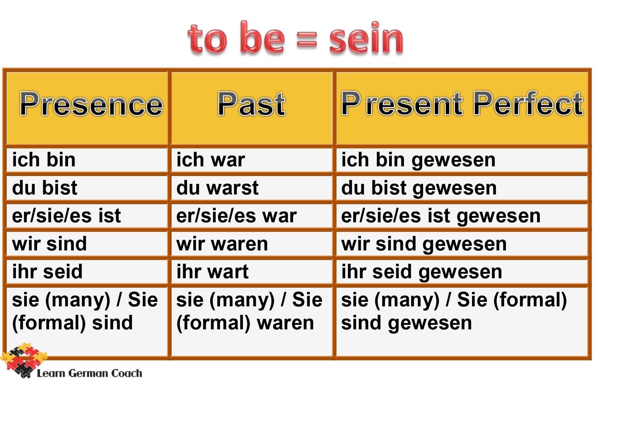 Irregular Verb Conjugation Of Sein