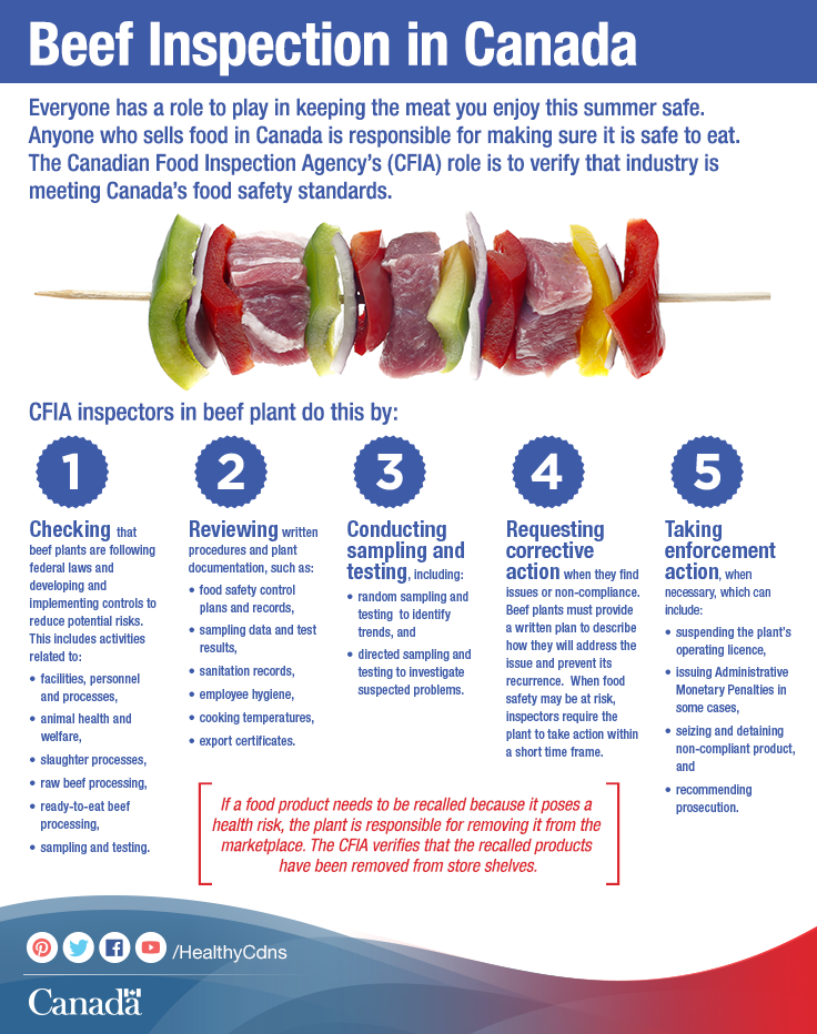 Find Out About The Role That Beef Inspectors Play In Canada S Food Safety System Http Www Inspection Gc Ca Food Information F Food Canadian Food Canada Food