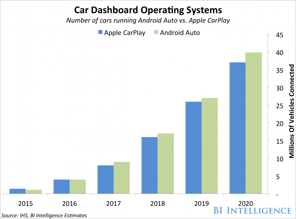 Apple's CarPlay and Google's Android Auto will soon dominate