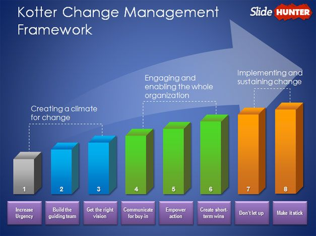 Free Kotter Change Management Model Template for PowerPoint - Free ...