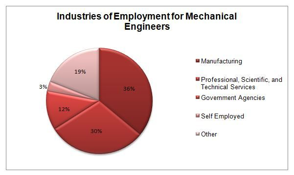 Job opportunities for mechanical engineers #STEM #Engineers STEM - manufacturing engineer job description