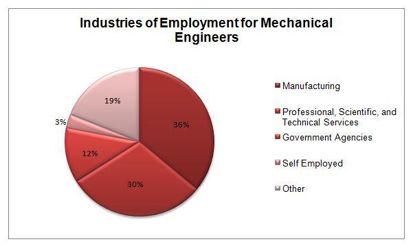 Job Opportunities For Mechanical Engineers #STEM #Engineers