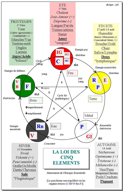Loi Des 5 Elements Medecine Chinoise Energetique Chinoise Medecine Holistique