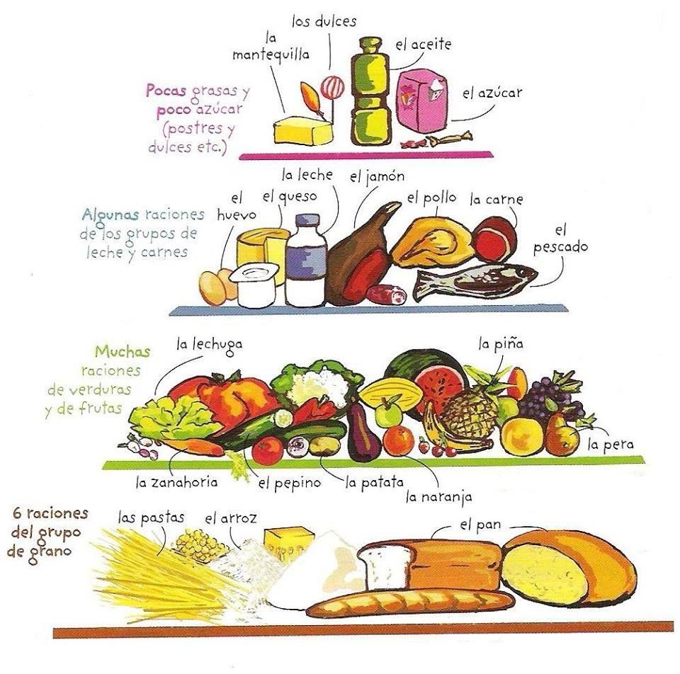 Pir mide de alimentos a comer pinterest spanish spanish language and language - Alimentos en ingles vocabulario ...