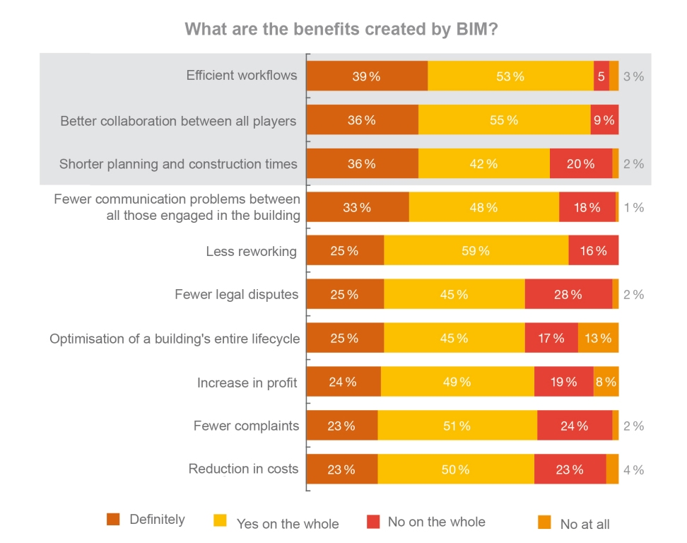 Why is BIM important in construction? Get your answers at