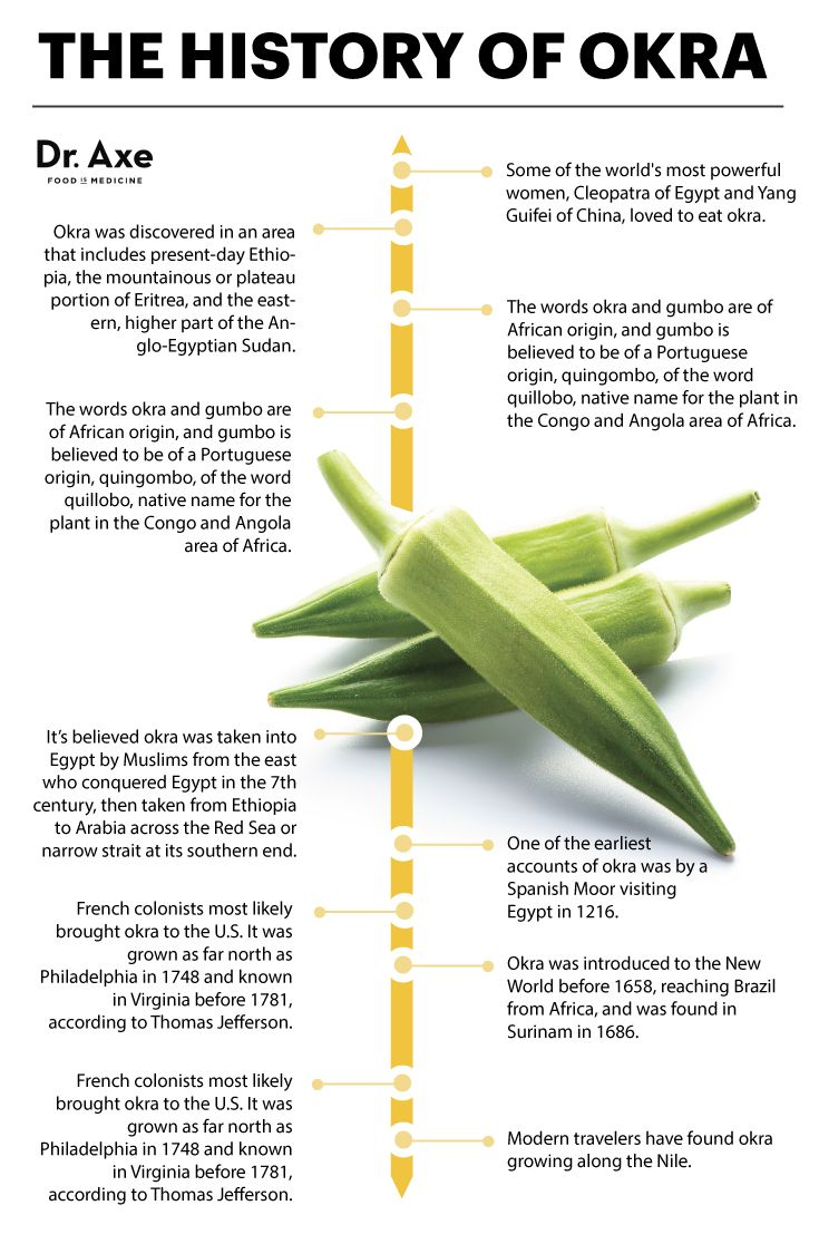 Okra Nutrition Improve Heart Health Eyesight Dr Axe Okra Nutrition Improve Heart Health Okra