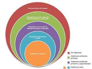 Los círculos de seguridad y la reforma de la sanidad