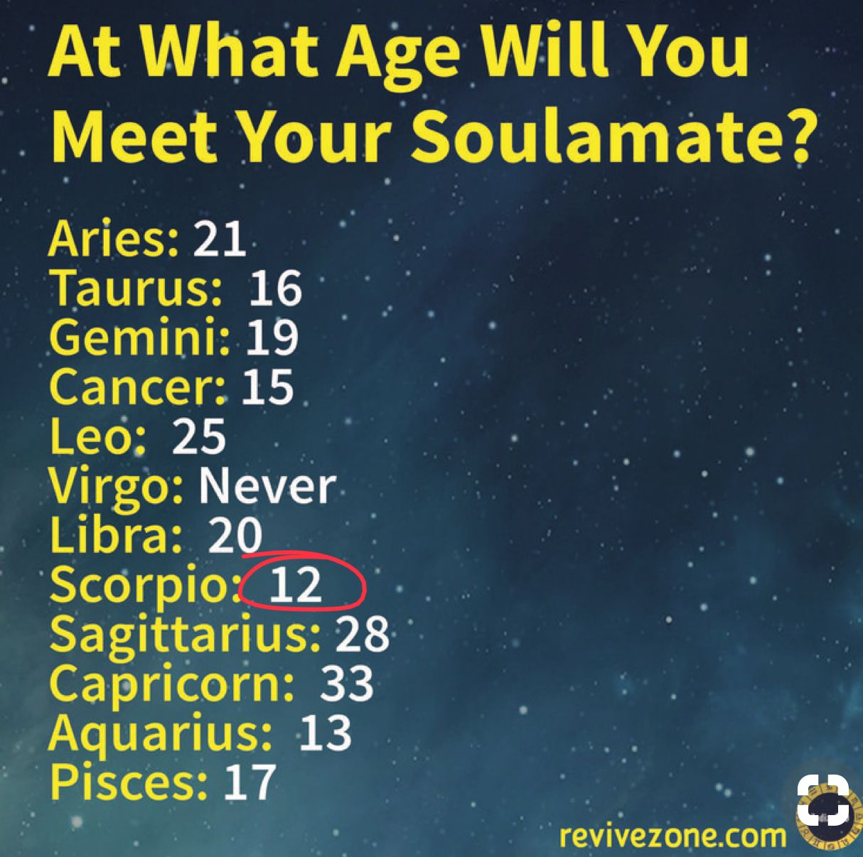 Inaccurate I M 13 Where Is My Love Zodiac Signs Aquarius Zodiac Sign Traits Zodiac Signs Funny