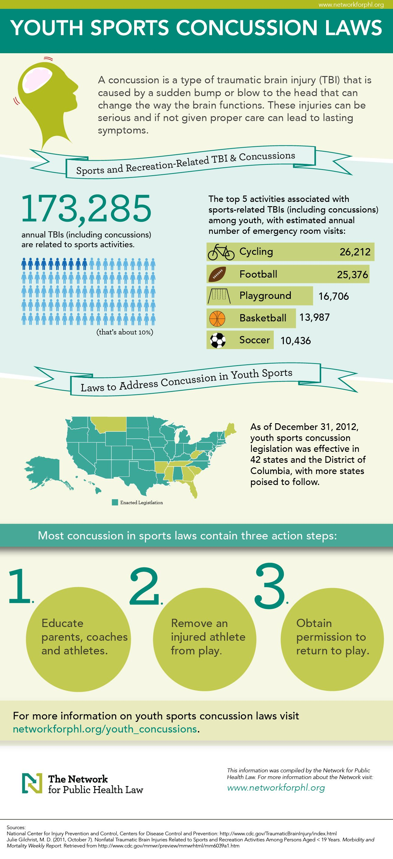 Youth Sports Concussions Infographic Sports Injury Prevention