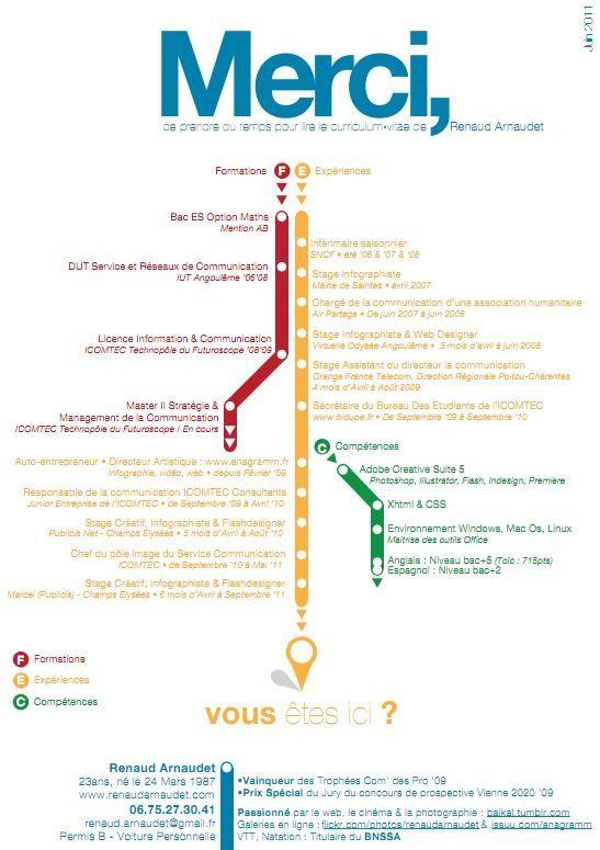 cv plan de mtro - Resume Cours Science Bac Math