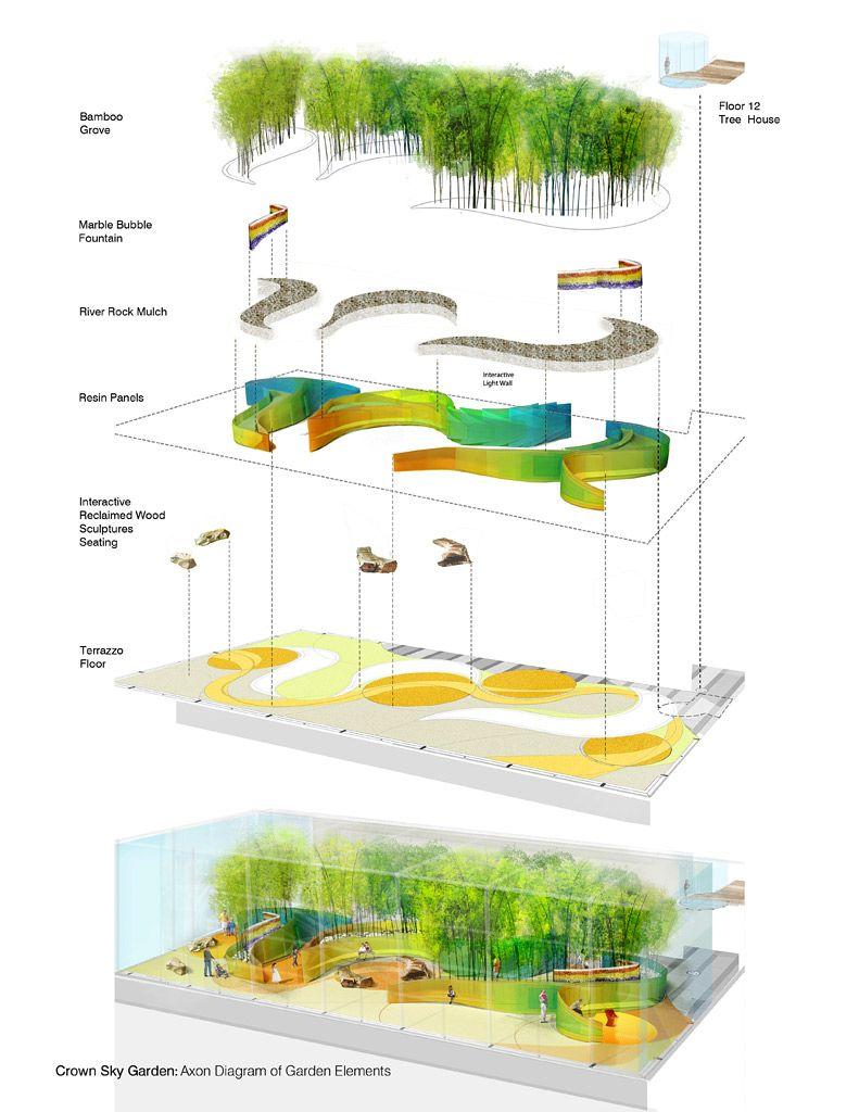lurie garden plan view - Google Search