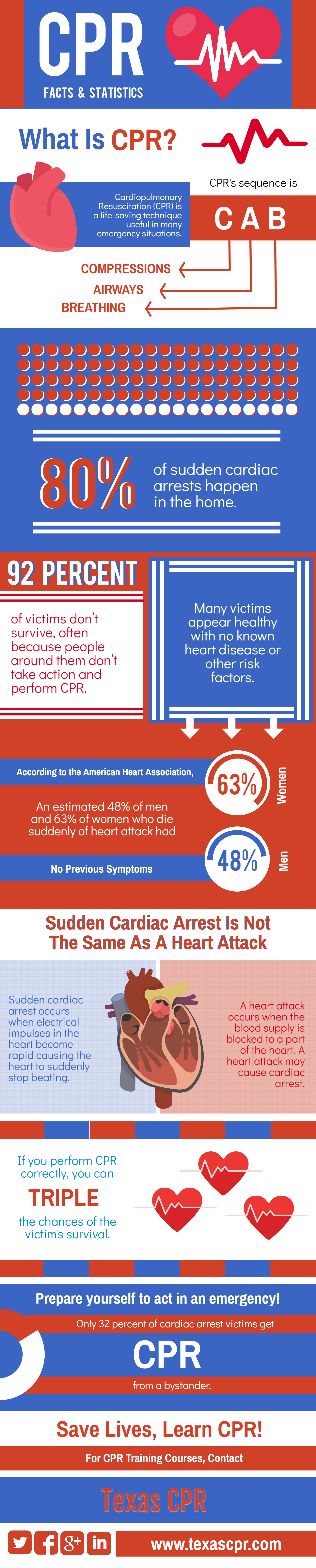 Cpr And First Aid Certification And Training Classes For Dallas