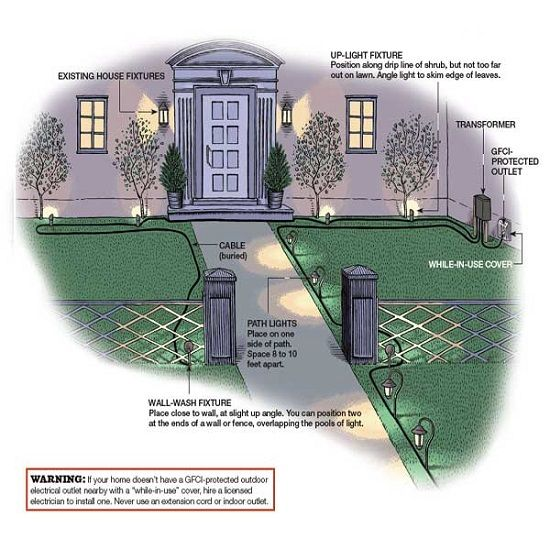 Landscape Lighting Diagram: Landscape Lighting Diagram And Installation Ideas