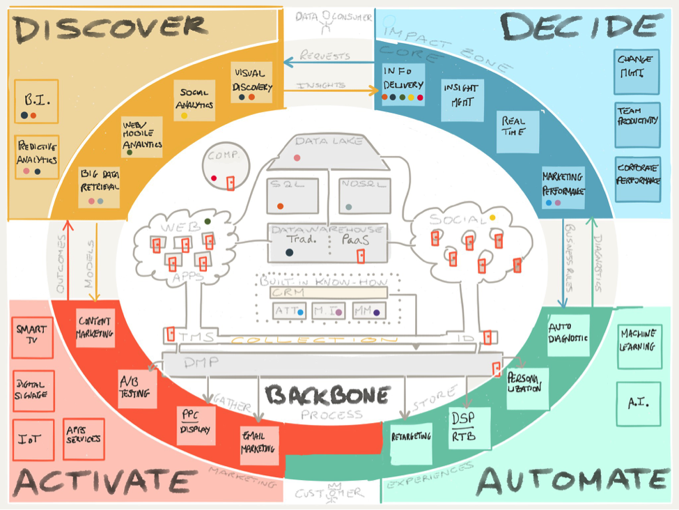 marketing_data_technology.png (975×732)