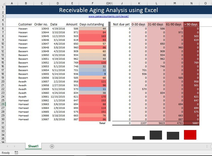 Making Aging Analysis Reports Using Excel How To Excel Excel