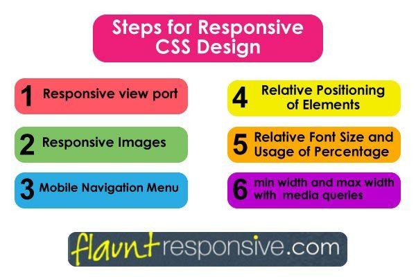 Steps For Responsive Css Design Web Design Resources Web Design Design Tutorials