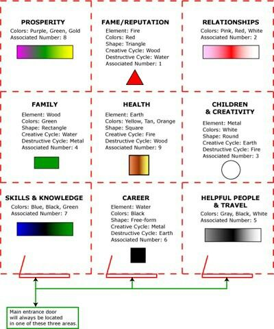 Feng shui elements, colors, and shapes