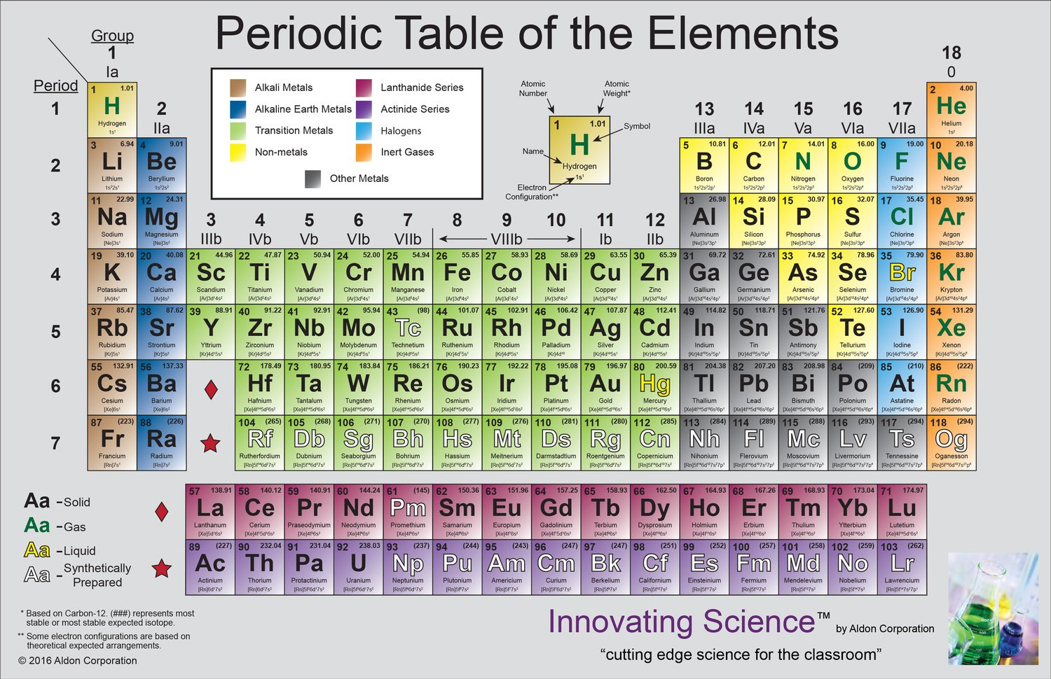 Periodic Table Set 25 Periodic Table Of The Elements Periodic
