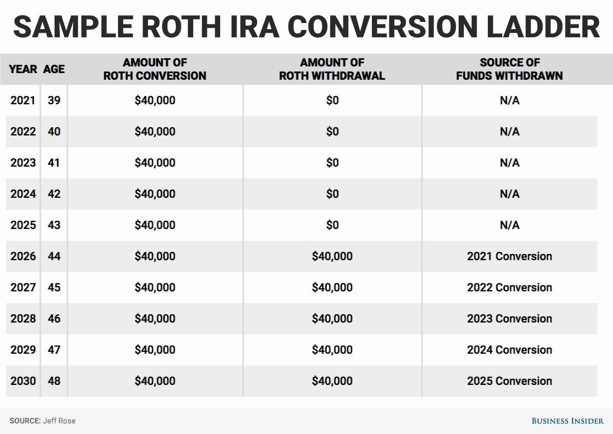 Funding 401 K S And Roth Iras Worksheet Answers Dengan