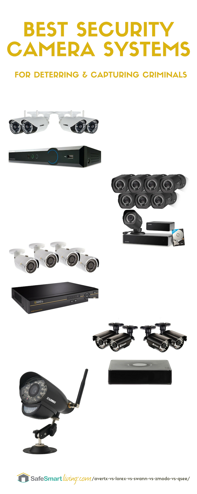 Best Security Camera Systems Reviewed Avertx Vs Lorex Vs Swann Etc Best Security Cameras Best Security Camera System Security Camera System