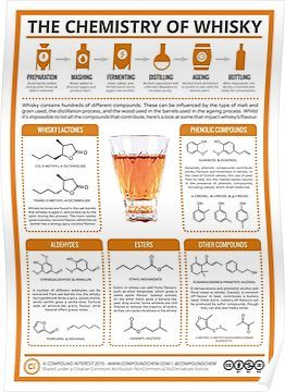 Photo of 'The Chemistry of Whisky' Poster by Compound Interest