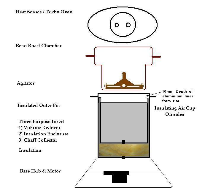 Homeroasters.org - Discussion Forum: Turbo/convection Oven brands and wattage