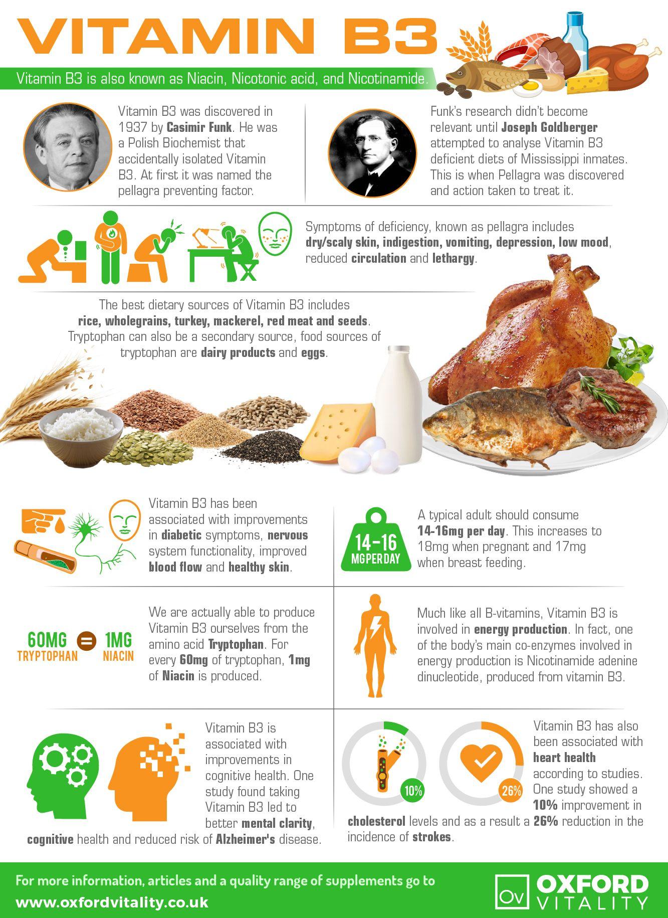 B3 vitamin importance and foods rich in Vitamin B3 (Niacin) pics