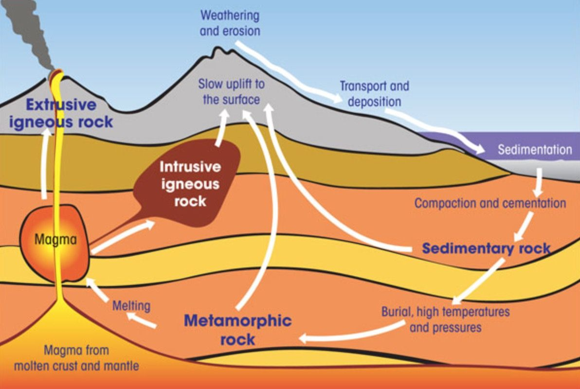 Top 7 Differences Between Metamorphic Rocks And Igneous Rocks Rock Cycle Metamorphic Rocks Igneous Rock