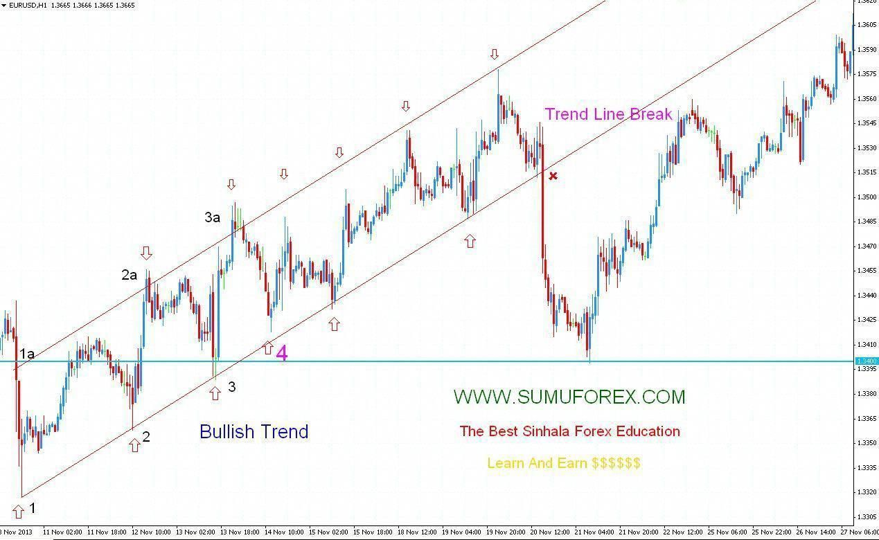 Become A Forex Trader Forex Learning Forex Training