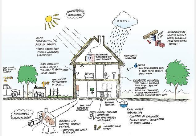 eco house plans - Pesquisa Google | | urbanism | Pinterest | House