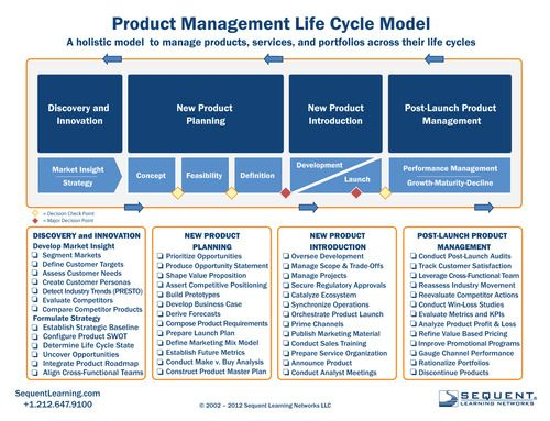 Customer Image Gallery For The Product Manager S Survival Guide Everything You Need To Know To Succee Management Development Online Business Models Management